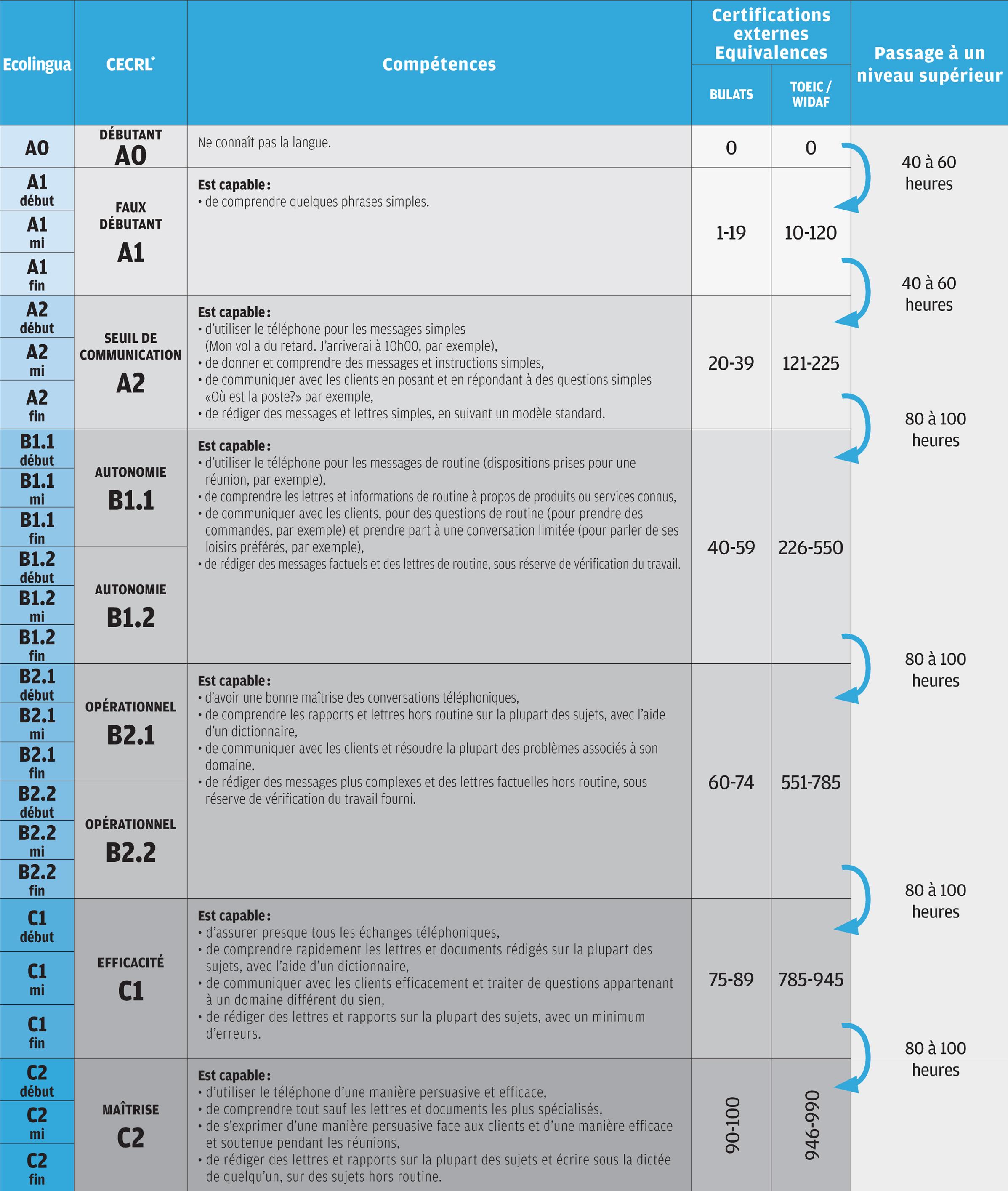 CECRL - Ecolingua